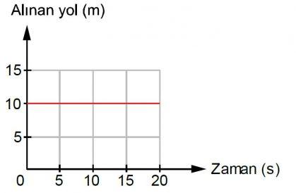 Hareket etmeyen bir cismim yol-zaman grafiği