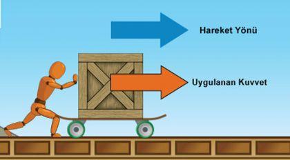 Kutu yerde itildiğinde fiziksel olarak iş yapılmaktadır