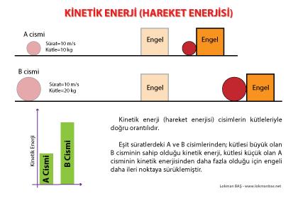 Kinetik Enerji (Hareket Enerjisi) Cisimlerin Kütlelerine Bağlıdır
