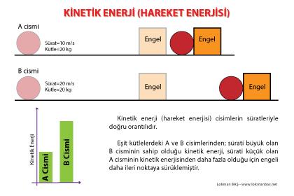 Kinetik Enerji (Hareket Enerjisi) Cisimlerin Süratine Bağlıdır