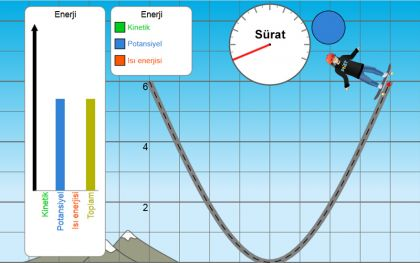 Kaykaycı, düzeneğin tepe noktasında iken maksimum potansiyel enerjiye sahiptir.