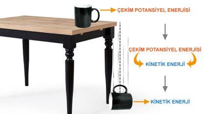 Masa kenarından düşen bardakta potansiyel enerji, kinetik enerjiye dönüşür.