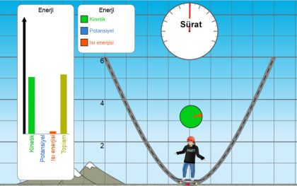 Kaykaycı, düzeneğin çukur noktasında iken maksimum kinetik enerjiye sahiptir.